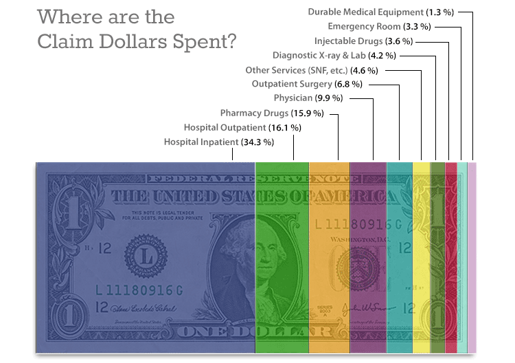 Where are the Claim Dollars Spent?